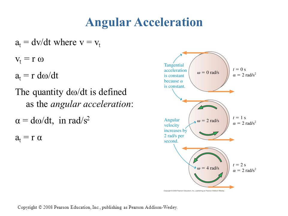 Angular Acceleration at = dv/dt where v = vt vt = r ω at = r dω/dt