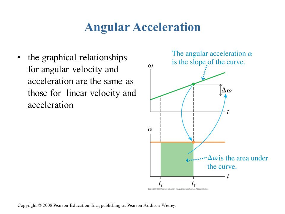 Angular Acceleration the graphical relationships for angular velocity and acceleration are the same as those for linear velocity and acceleration.