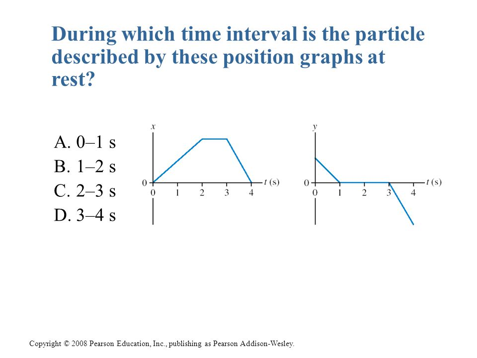 During which time interval is the particle described by these position graphs at rest