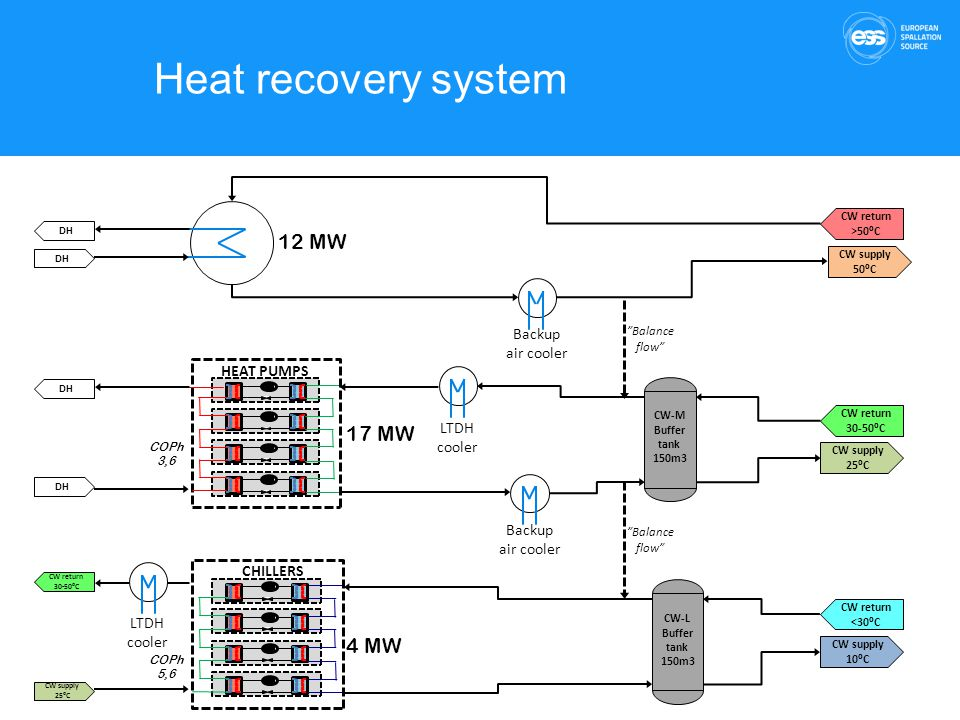 Heat recovery system 12 MW 17 MW 4 MW Backup air cooler HEAT PUMPS