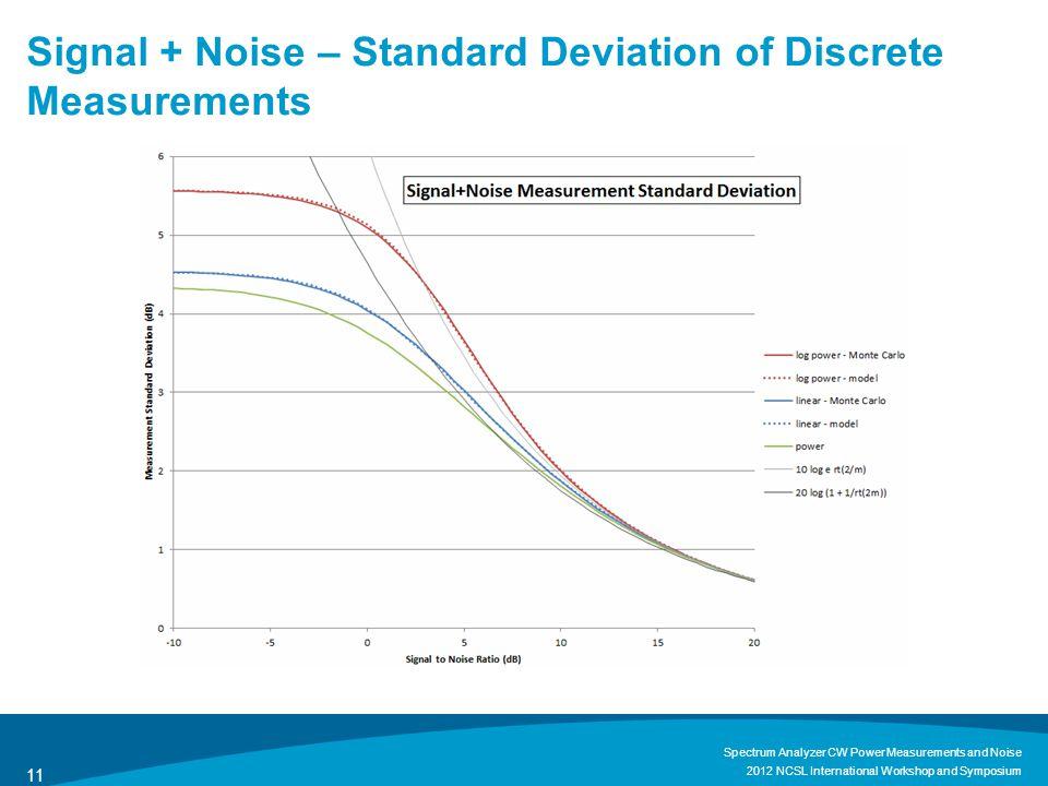 Signal + Noise – Standard Deviation of Discrete Measurements