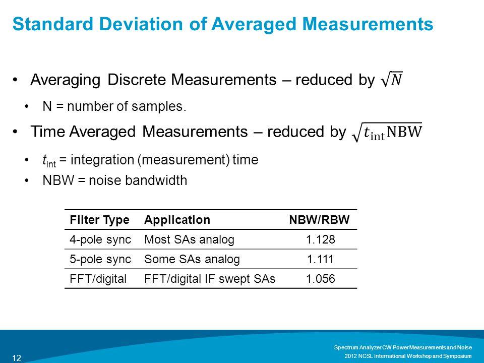 Standard Deviation of Averaged Measurements