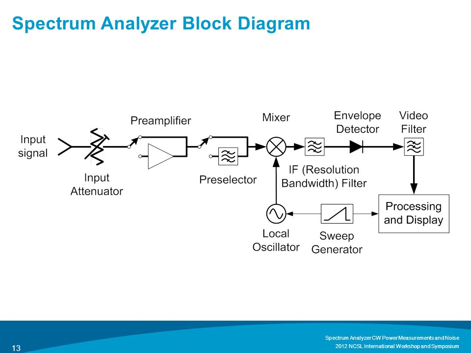 agilent technologies  u2013 8 hints for spectrum analysis