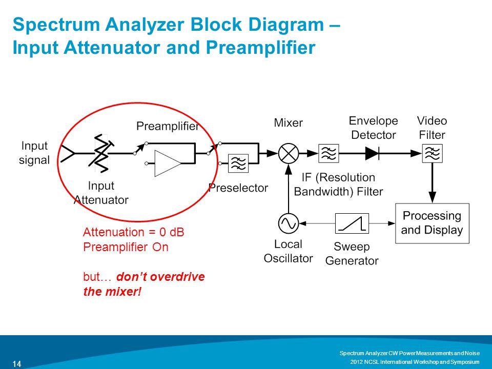 Spectrum Analyzer Block Diagram – Input Attenuator and Preamplifier