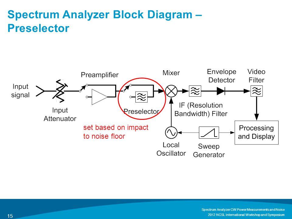Spectrum Analyzer Block Diagram – Preselector