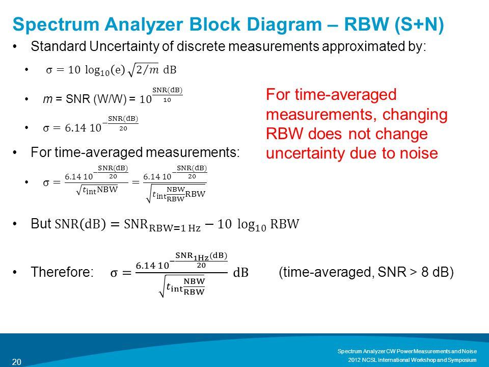 Spectrum Analyzer Block Diagram – RBW (S+N)
