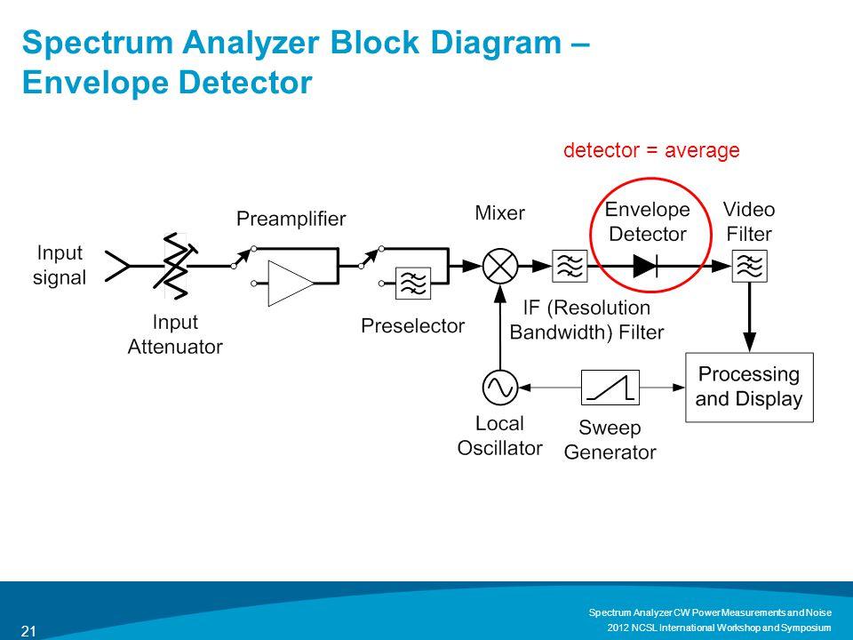 Spectrum Analyzer Block Diagram – Envelope Detector