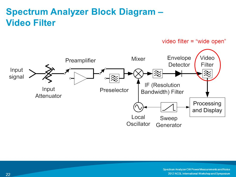 Spectrum Analyzer Block Diagram – Video Filter