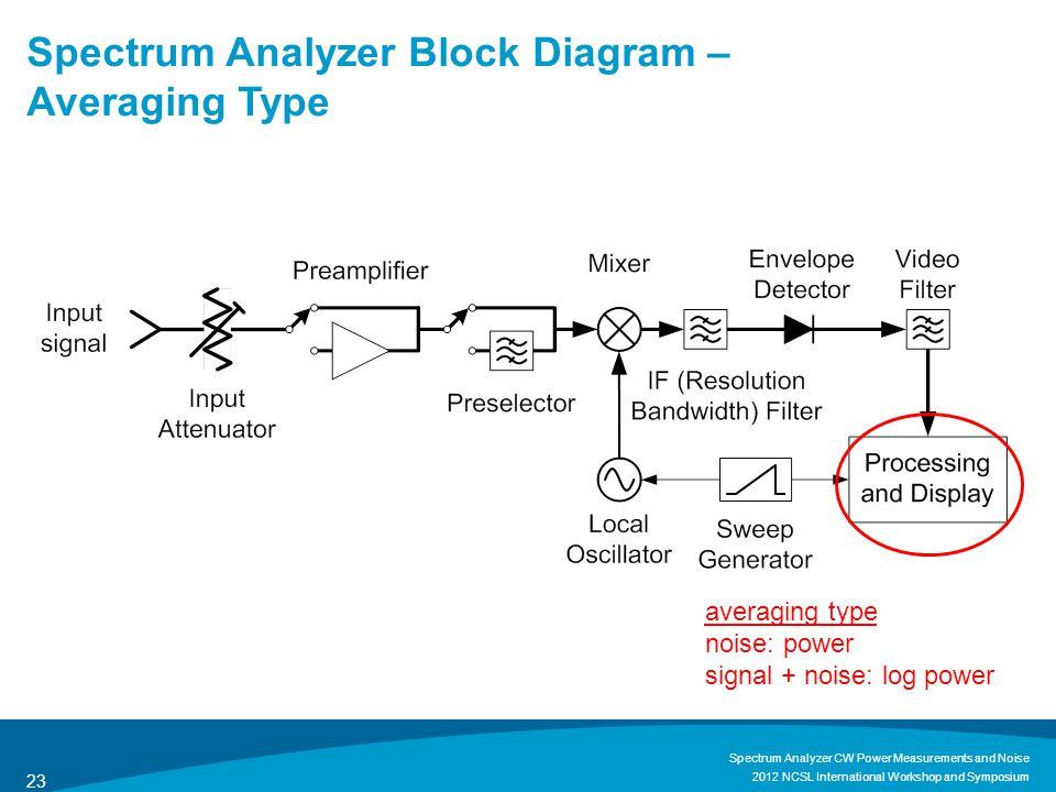 Spectrum Analyzer Block Diagram – Averaging Type