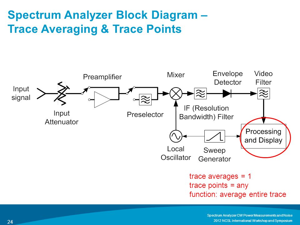 Spectrum Analyzer Block Diagram – Trace Averaging & Trace Points