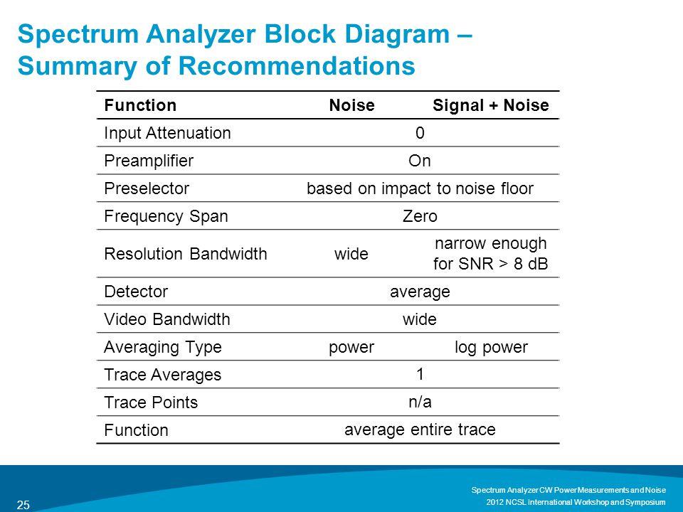 Spectrum Analyzer Block Diagram – Summary of Recommendations