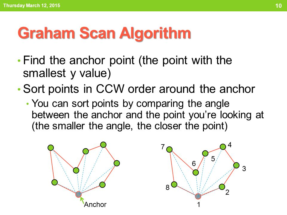 Thursday March 12, 2015 Graham Scan Algorithm. Find the anchor point (the point with the smallest y value)