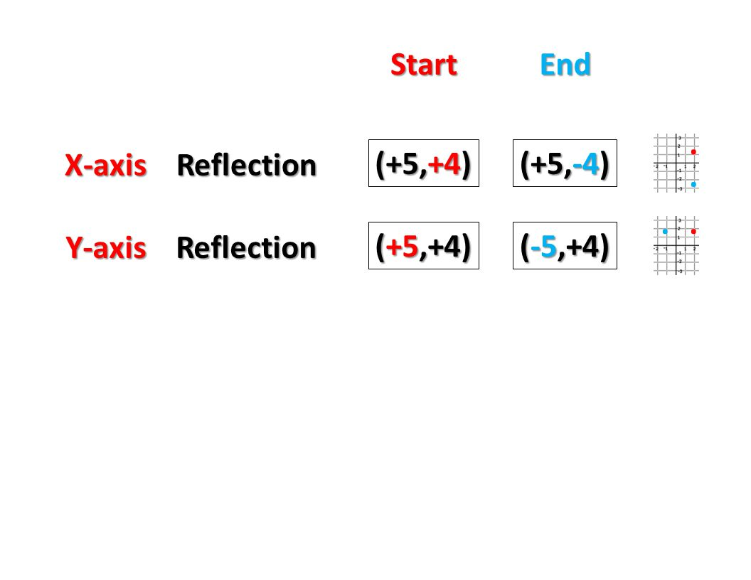Start End . X-axis Reflection (+5,+4) (+5,-4) . . . Y-axis Reflection (+5,+4) (-5,+4)