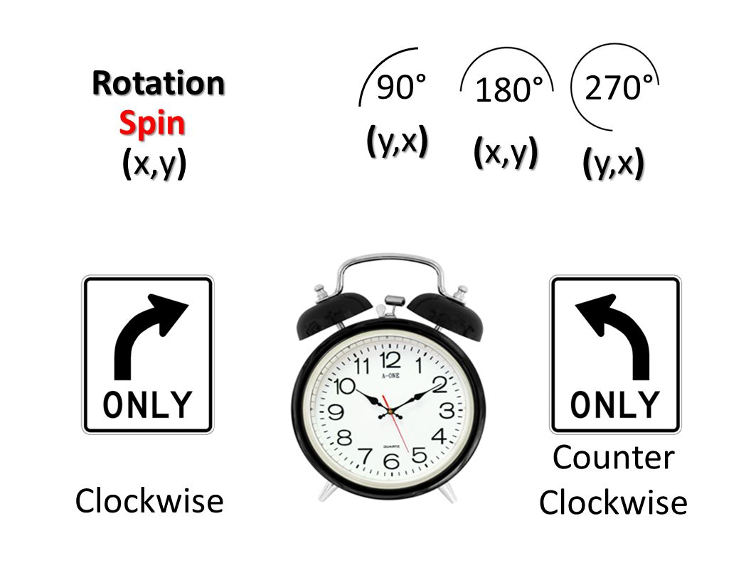 90° 180° 270° Rotation Spin (y,x) (x,y) (x,y) (y,x) Counter Clockwise Clockwise