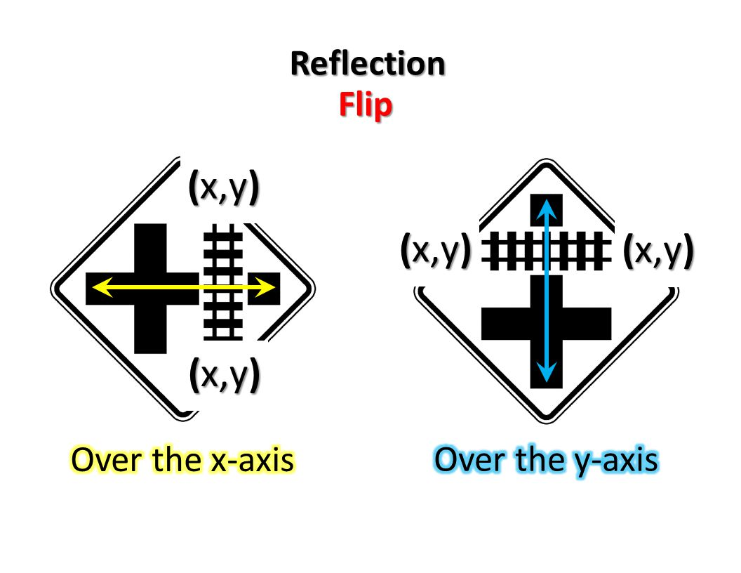 Reflection Flip (x,y) Over the x-axis Over the y-axis (x,y)
