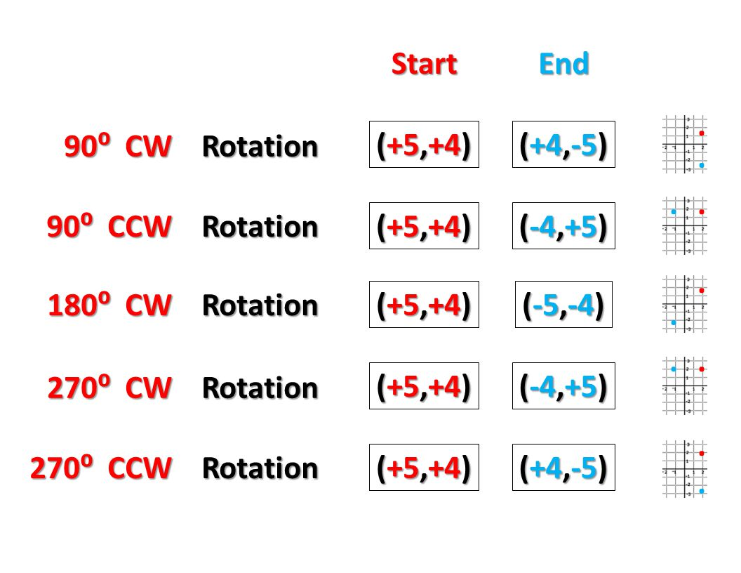Start End. . 90⁰ CW Rotation. (+5,+4) (+4,-5) . . . 90⁰ CCW Rotation. (+5,+4) (-4,+5)