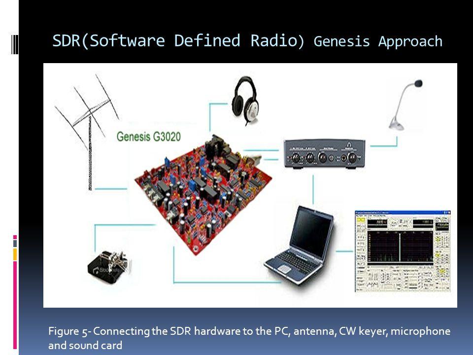 SDR(Software Defined Radio) Genesis Approach