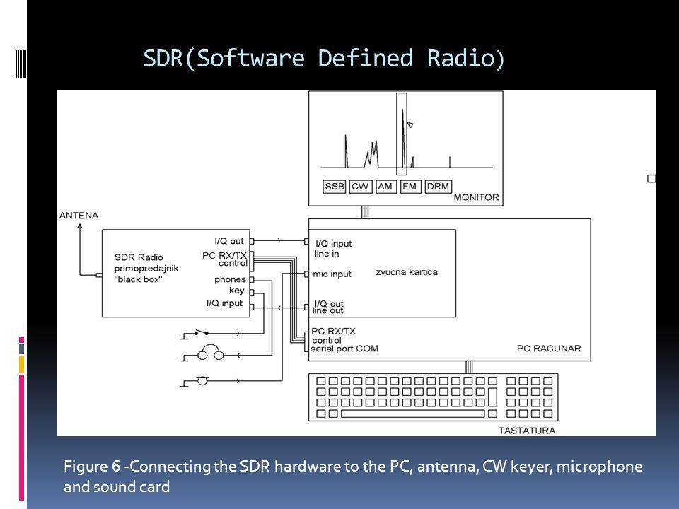 SDR(Software Defined Radio)