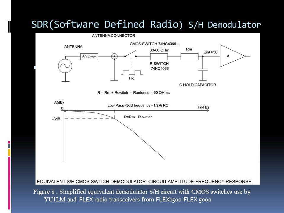 SDR(Software Defined Radio) S/H Demodulator
