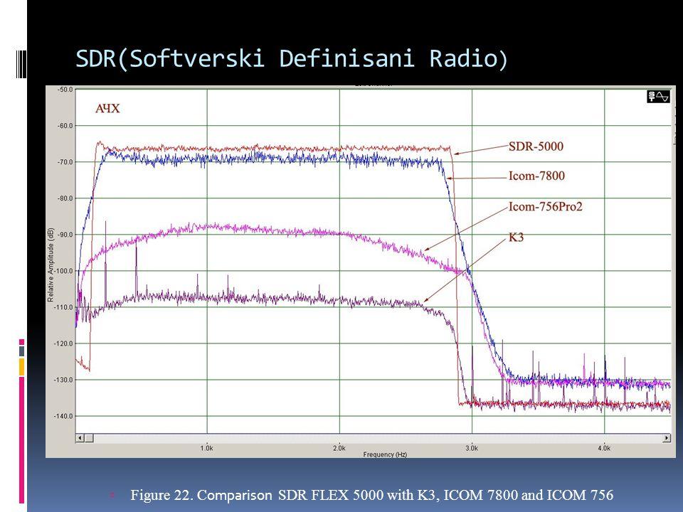 SDR(Softverski Definisani Radio)