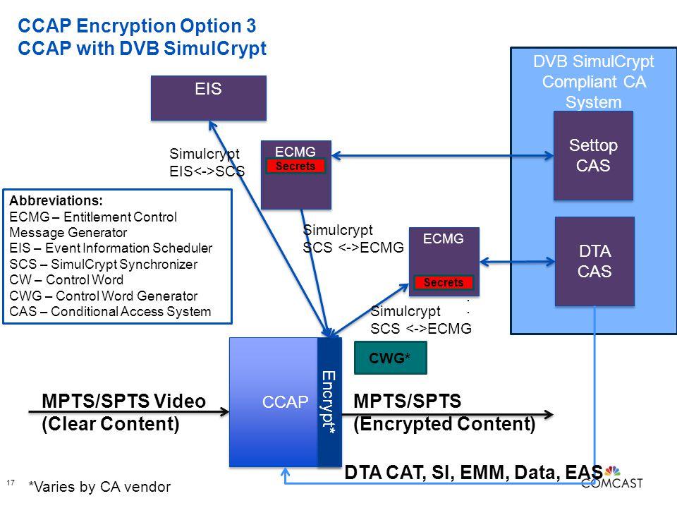 CCAP Encryption Option 3 CCAP with DVB SimulCrypt