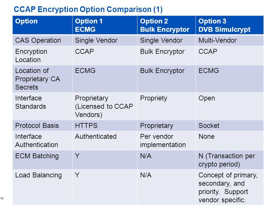 CCAP Encryption Option Comparison (1)