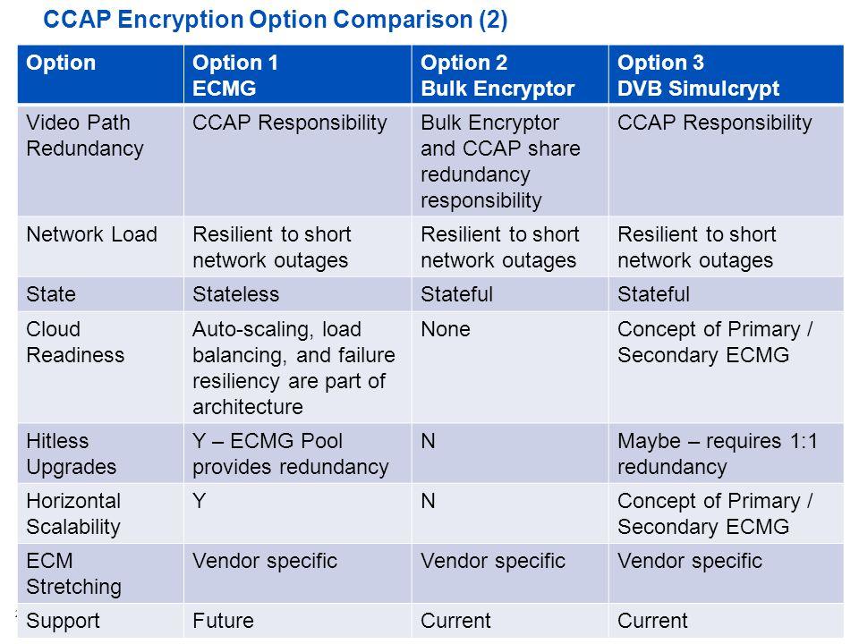 CCAP Encryption Option Comparison (2)