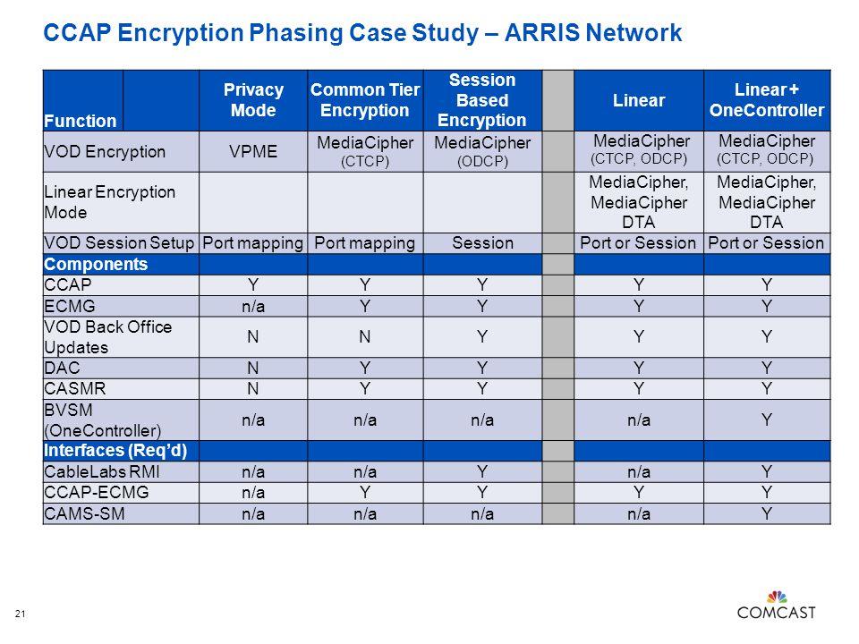 CCAP Encryption Phasing Case Study – ARRIS Network