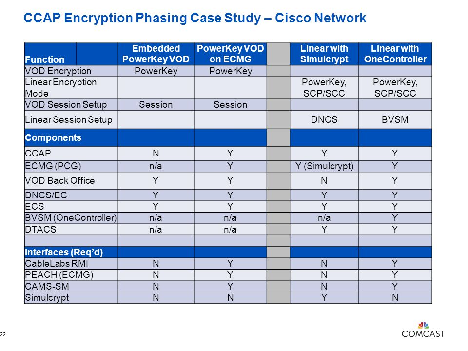CCAP Encryption Phasing Case Study – Cisco Network