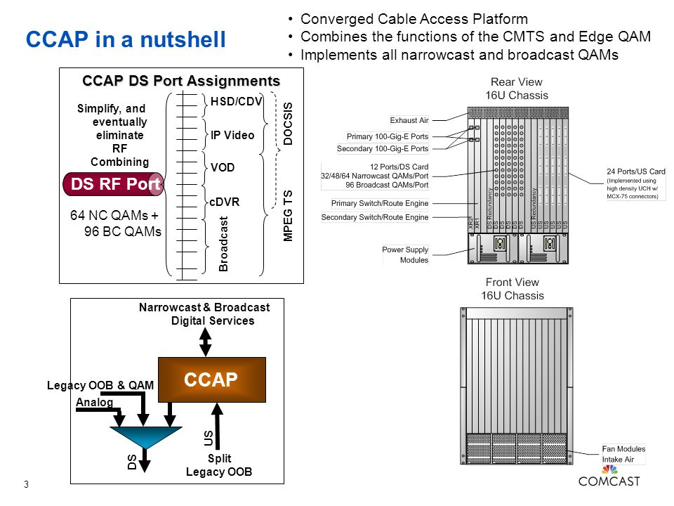 CCAP in a nutshell CCAP DS RF Port Converged Cable Access Platform