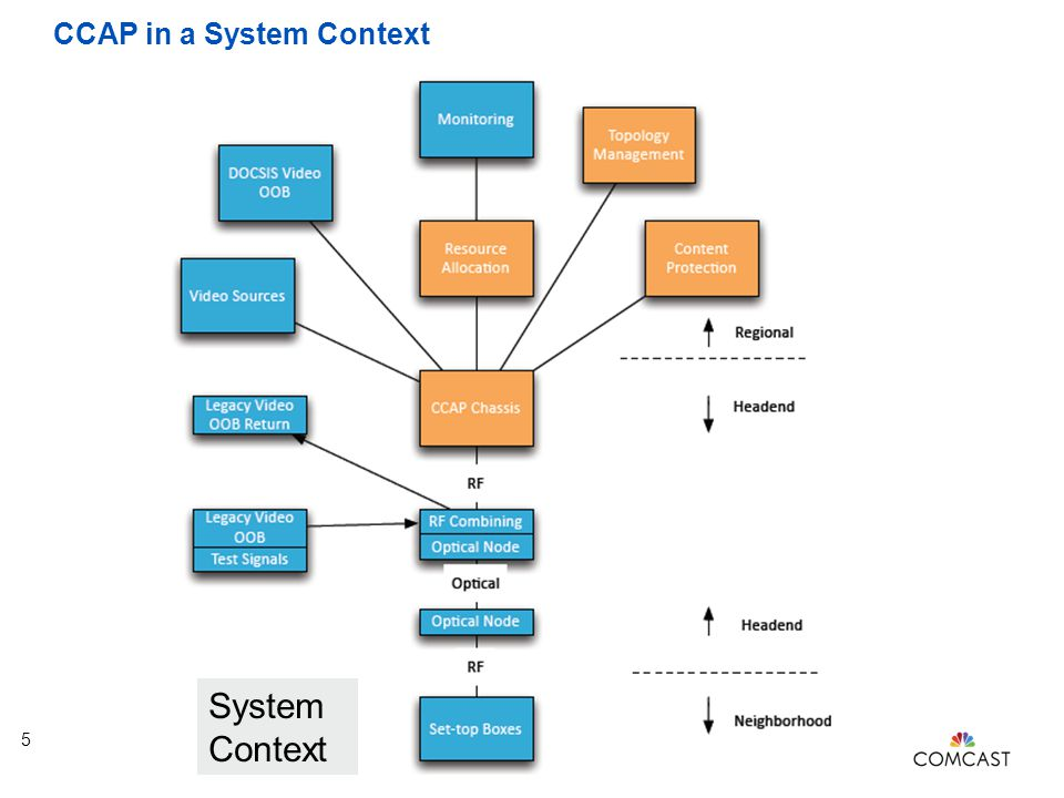 CCAP in a System Context