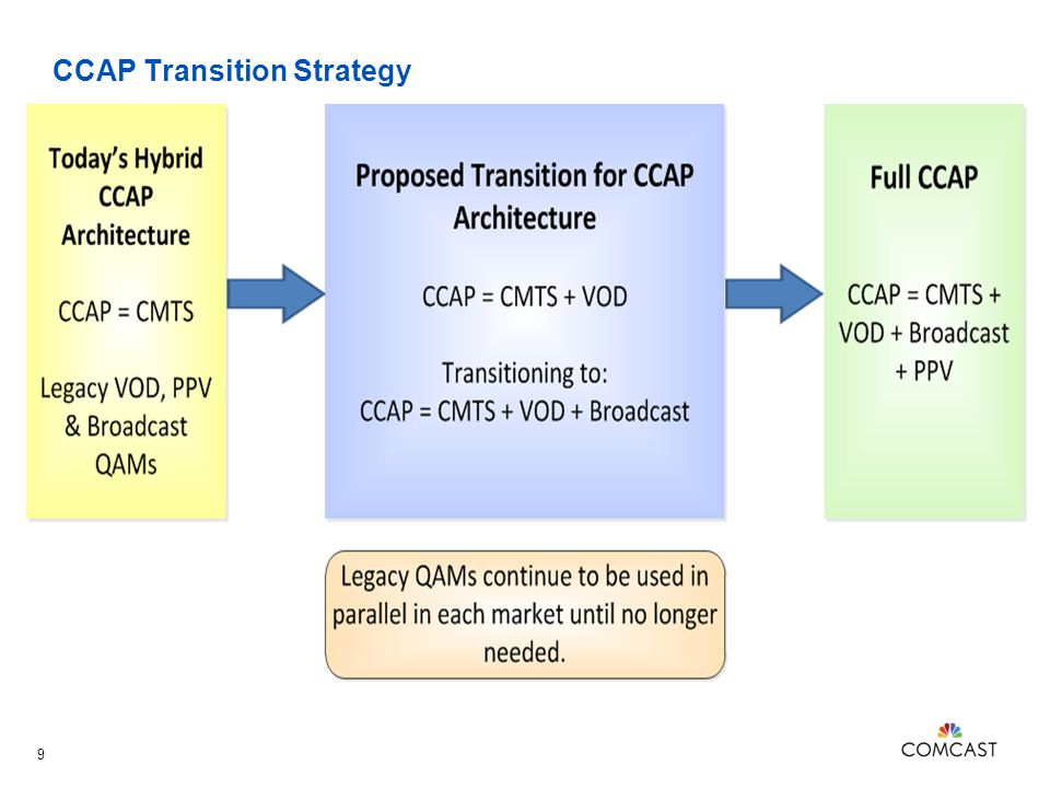 CCAP Transition Strategy