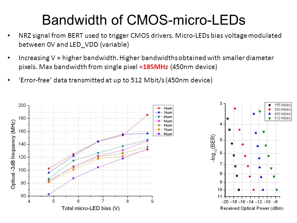 Bandwidth of CMOS-micro-LEDs