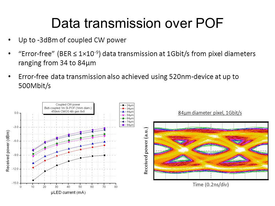 Data transmission over POF