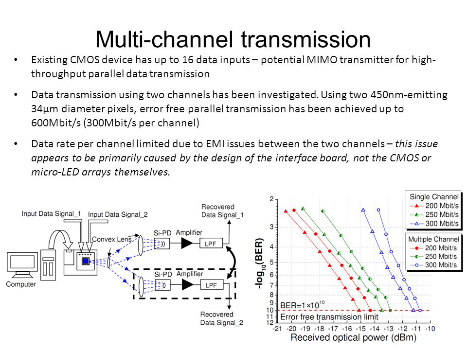Multi-channel transmission