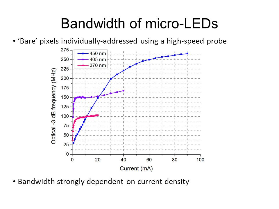 Bandwidth of micro-LEDs