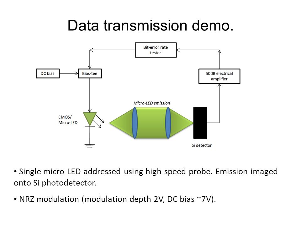 Data transmission demo.