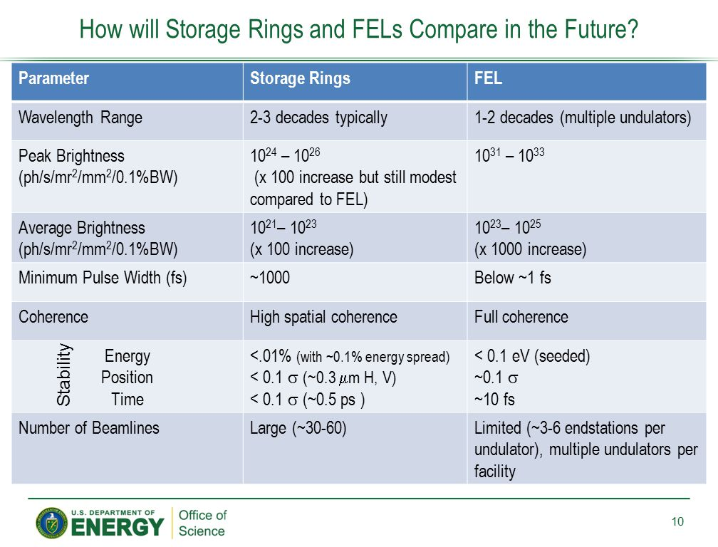 How will Storage Rings and FELs Compare in the Future