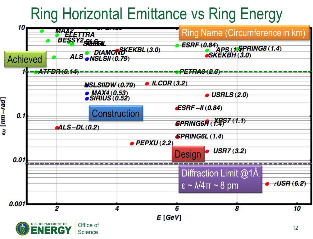 Ring Horizontal Emittance vs Ring Energy