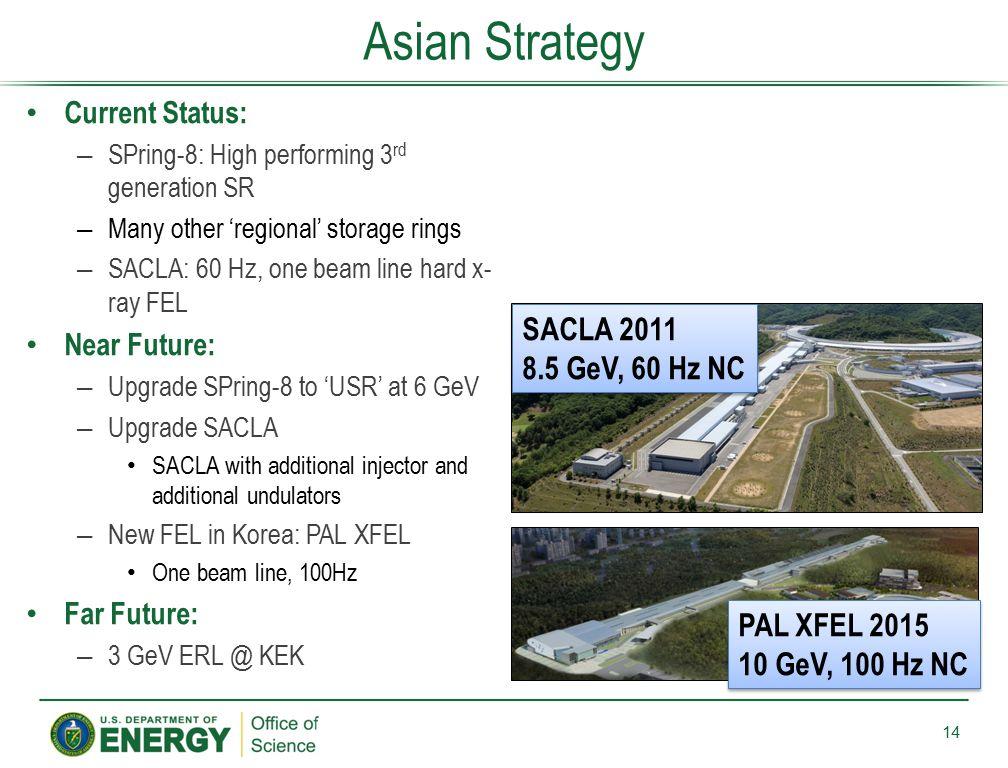 Asian Strategy SACLA 2011 8.5 GeV, 60 Hz NC PAL XFEL 2015