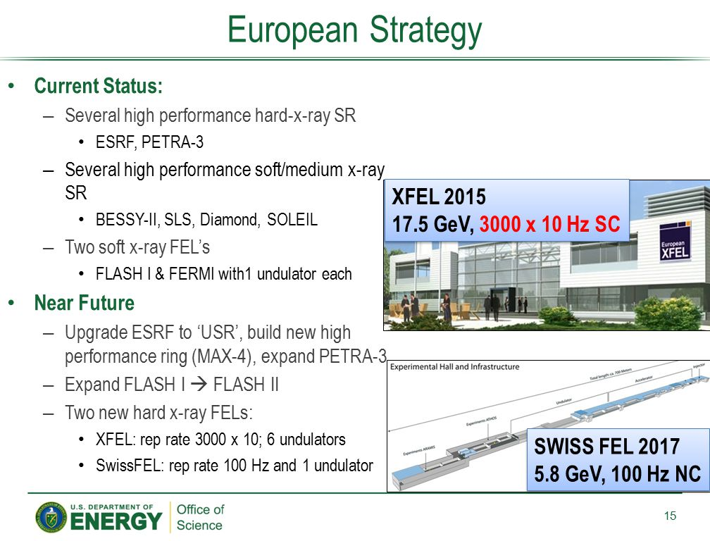 European Strategy XFEL 2015 17.5 GeV, 3000 x 10 Hz SC