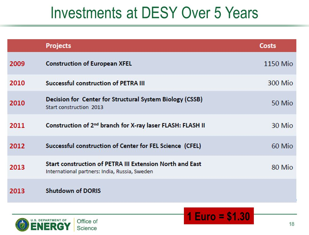 Investments at DESY Over 5 Years
