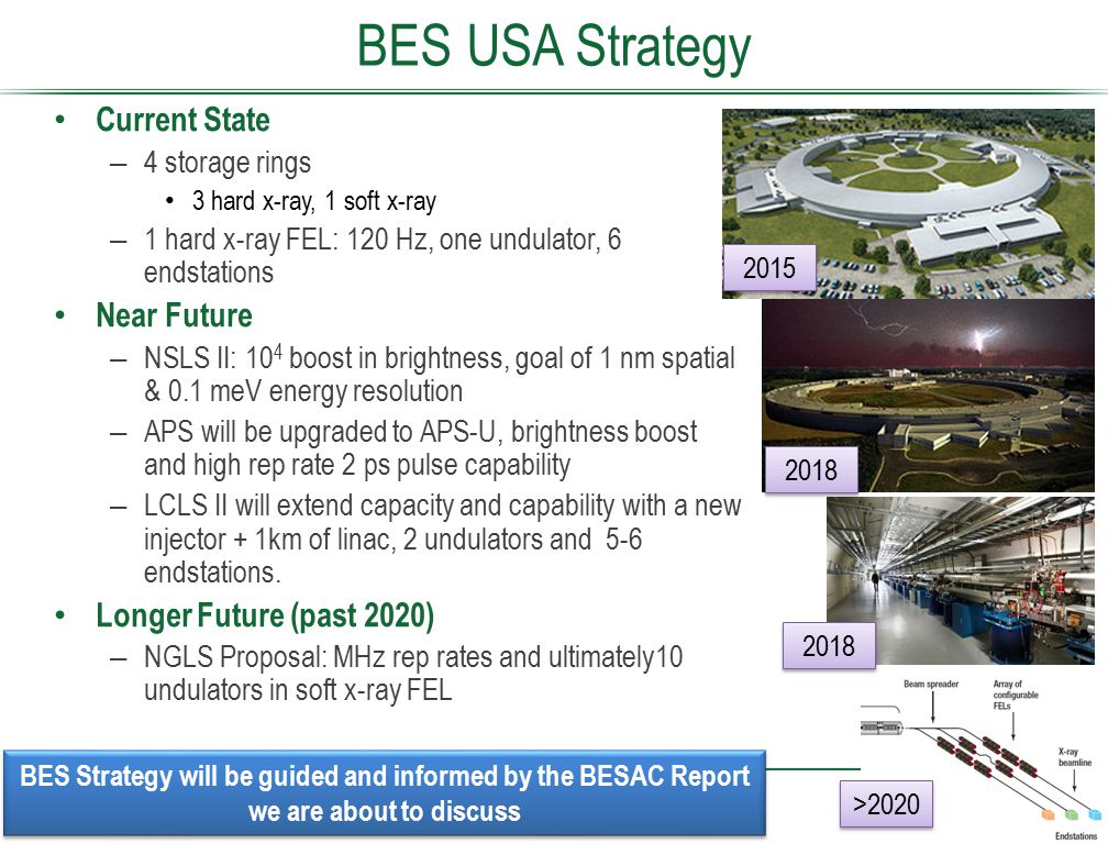 BES USA Strategy Current State Near Future Longer Future (past 2020)