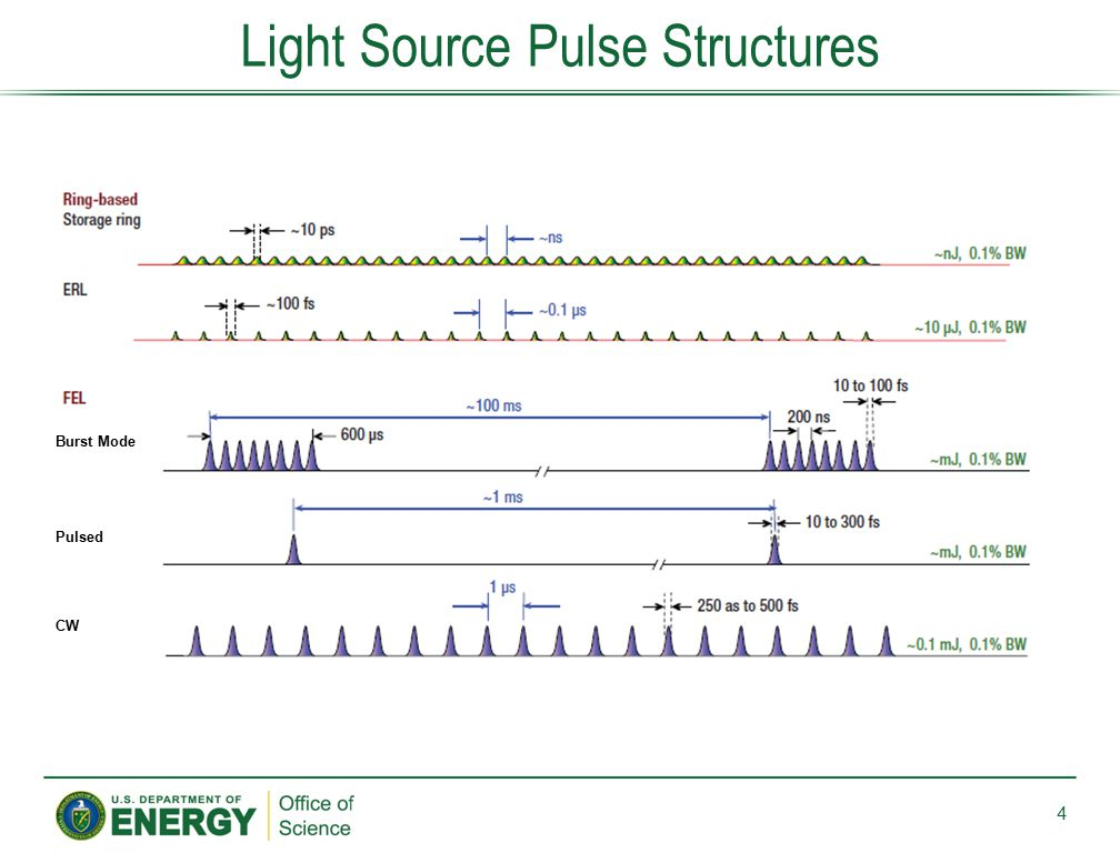 Light Source Pulse Structures