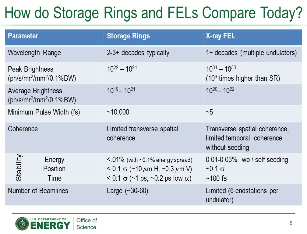 How do Storage Rings and FELs Compare Today