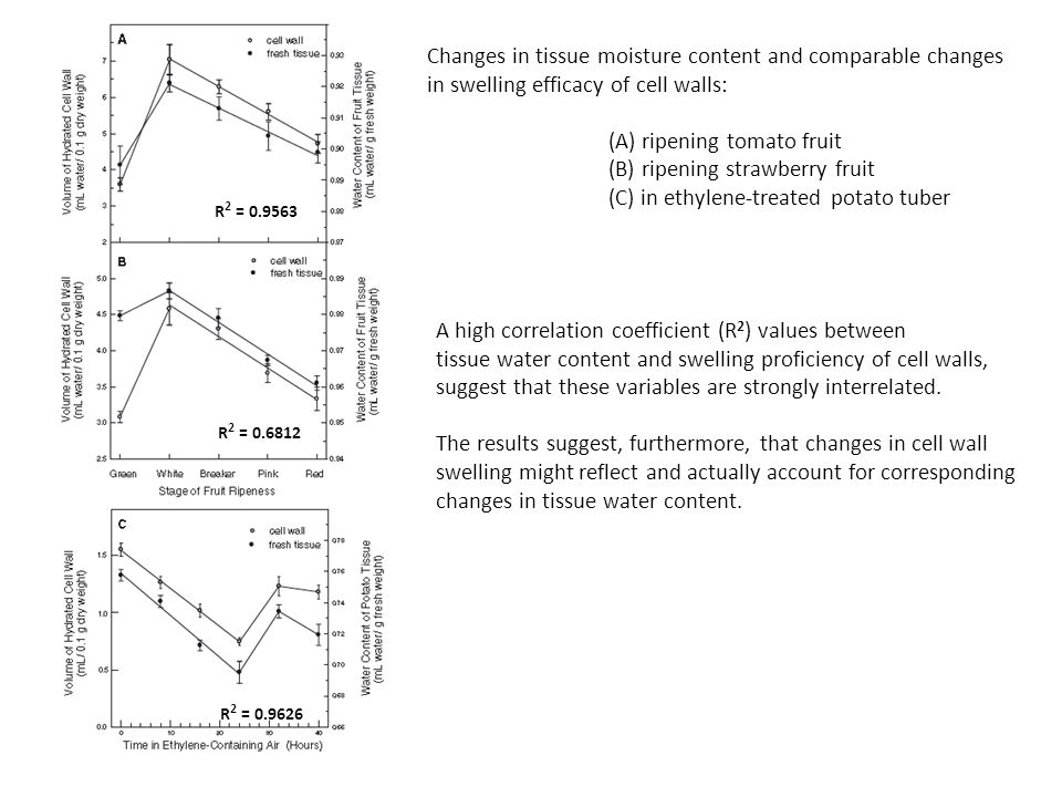 Changes in tissue moisture content and comparable changes