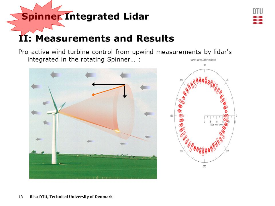Spinner Integrated Lidar II: Measurements and Results