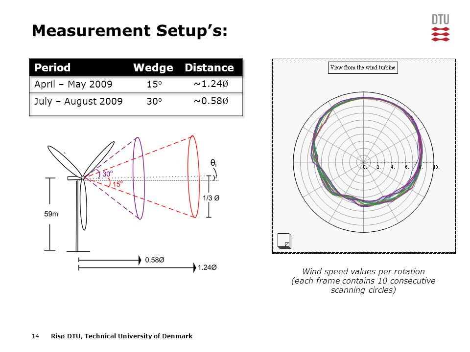 Measurement Setup's: Period Wedge Distance April – May 2009 15o ~1.24Ø