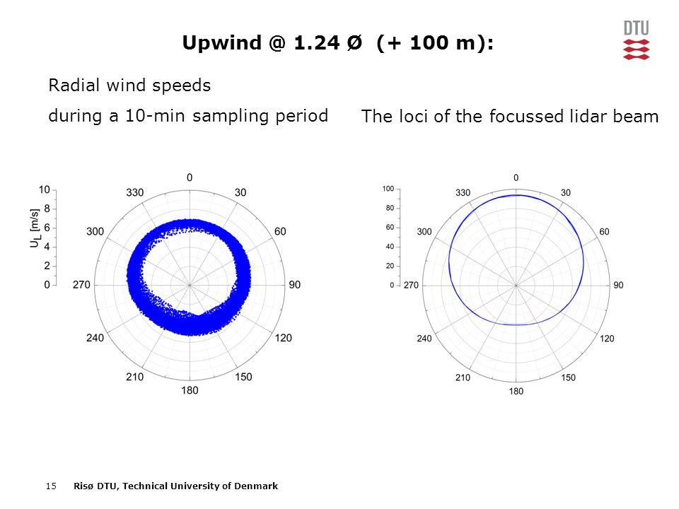 Upwind @ 1.24 Ø (+ 100 m): Radial wind speeds
