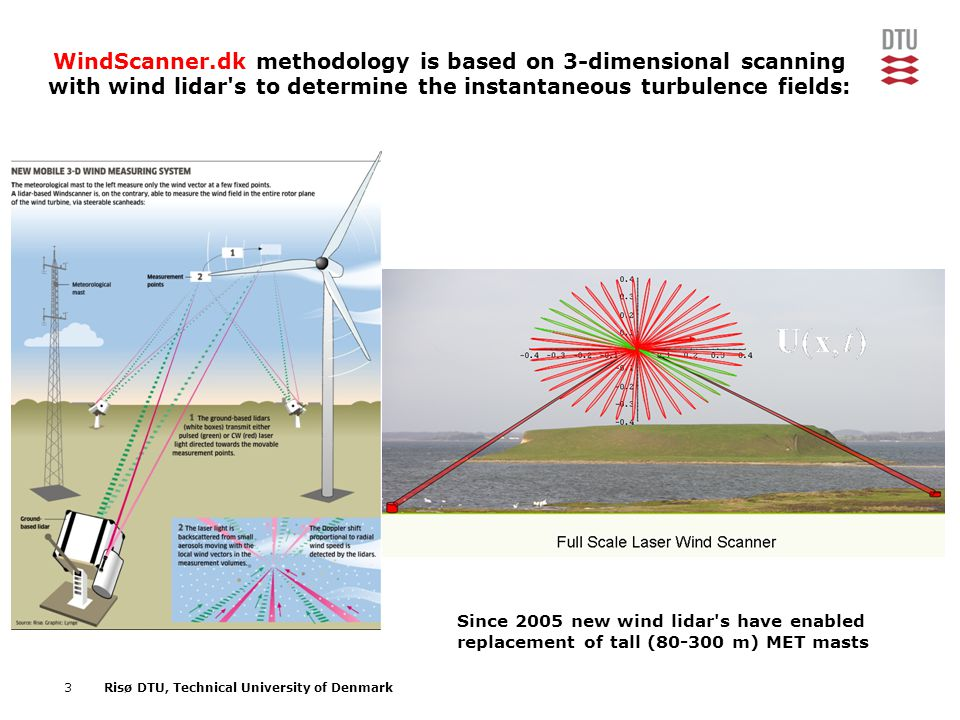 WindScanner.dk methodology is based on 3-dimensional scanning with wind lidar s to determine the instantaneous turbulence fields: